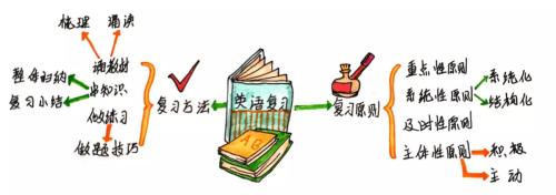 """有效复习的方法,英语学习中的关键一环千万要注意""""/"""